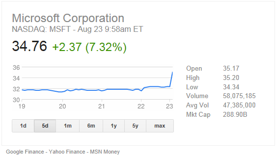 Microsoft stock at 10am Friday August 23