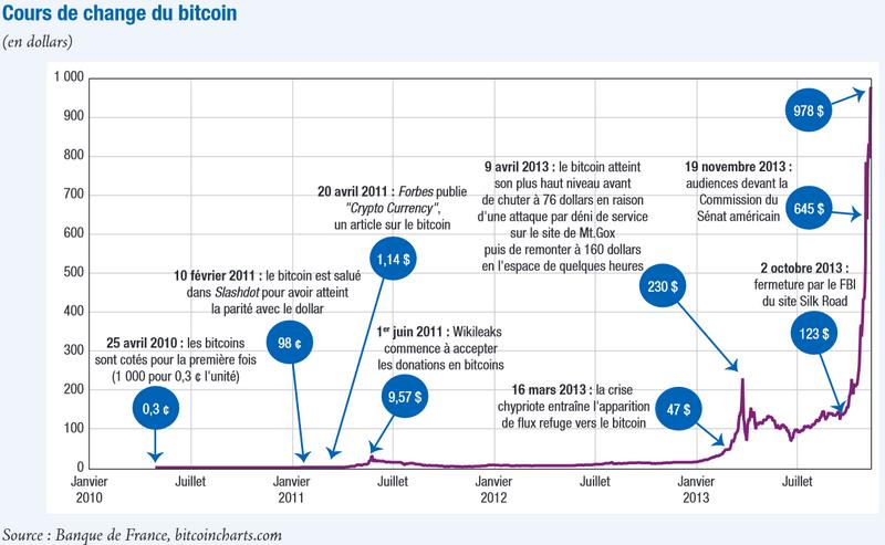 graph 2013 banquedefrance