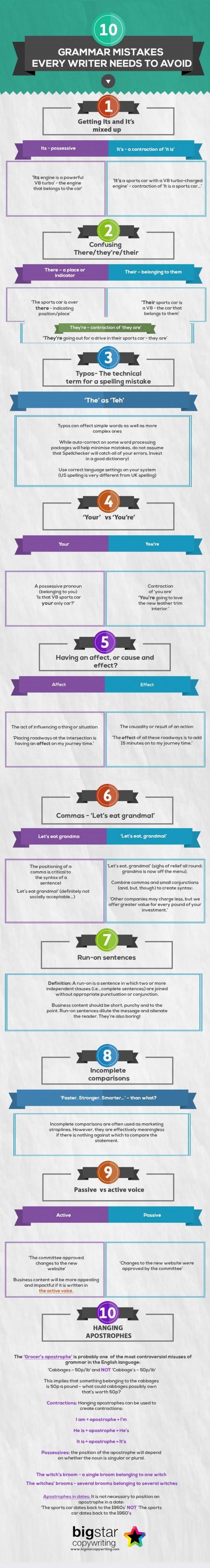10 Grammar Mistakes Every Writer Needs To Avoid