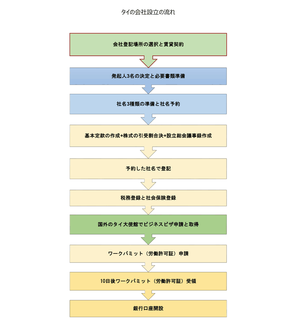 タイの会社設立の流れ
