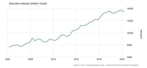 紹介記事:タイの平均所得は9年間で約55%増!