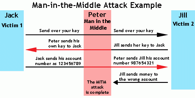 Man-in-the-Middle Example