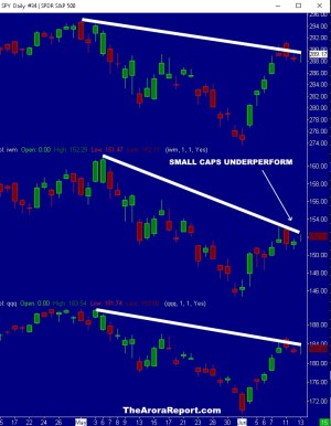 STOCK MARKET BULLS PAY ATTENTION TO THE YELLOW SIGNAL FROM SMALL-CAPS $QQQ $SPY $SPX $INTC $AMD $AAPL $GOOG