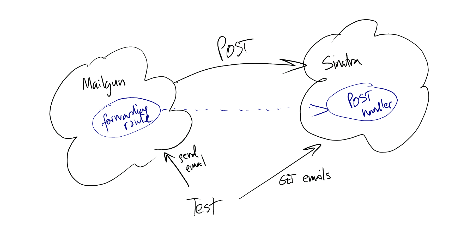 Learning Tests For Posting Email From Mailgun