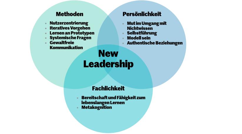 New Leadership im Überblick: Es braucht Methoden, Fachlichkeit und Persönlichkeit.