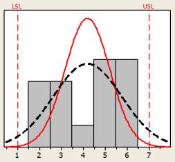 Six Sigma chart plotting results