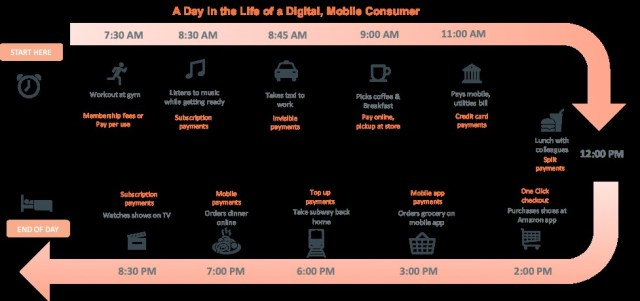 a day in the life of a digital mobile consumer