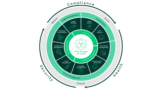 SUSE Manager for Retail 4.2