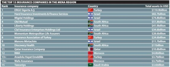 The Top 15 Insurance Companies in The Middle East and Africa by Richie Santosdiaz for The Fintech Times