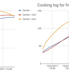 logs of the cooking temperatures for both methods [ 4000 x 1257 Pixel ]