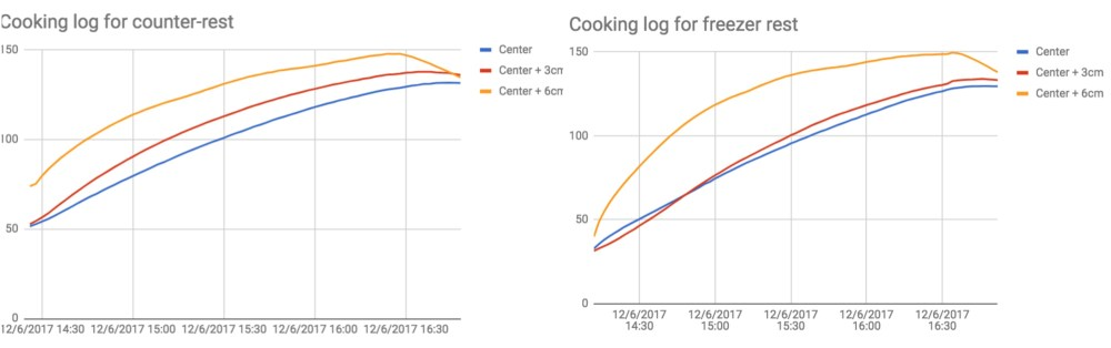 medium resolution of logs of the cooking temperatures for both methods