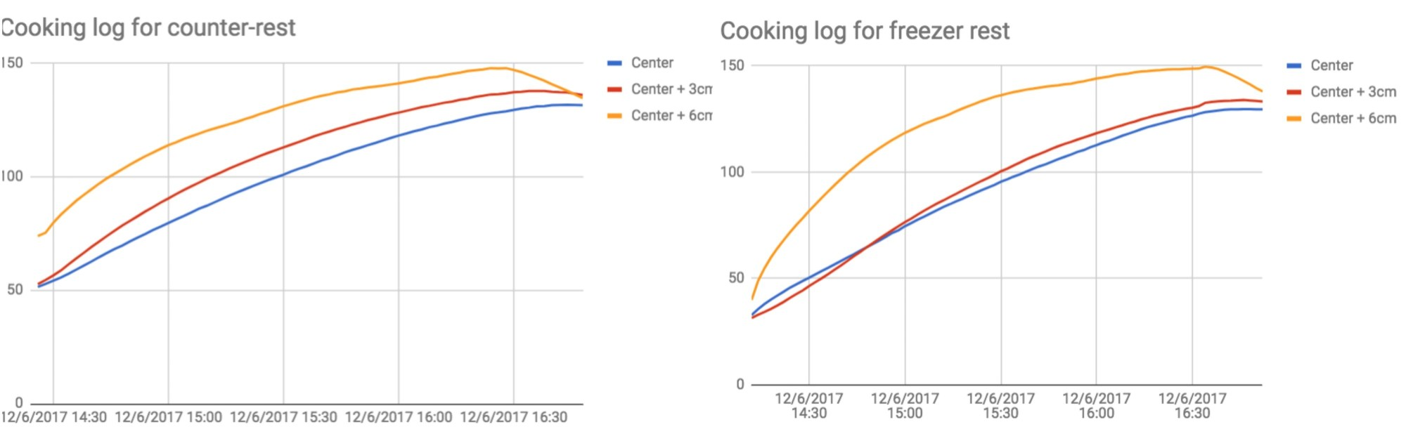 hight resolution of logs of the cooking temperatures for both methods