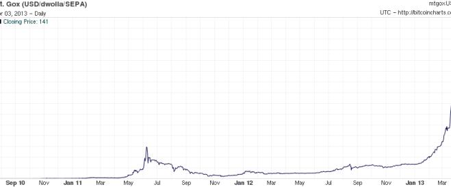 USD per Bitcoin
