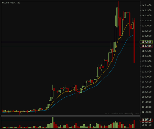 Bitcoin Daily Price