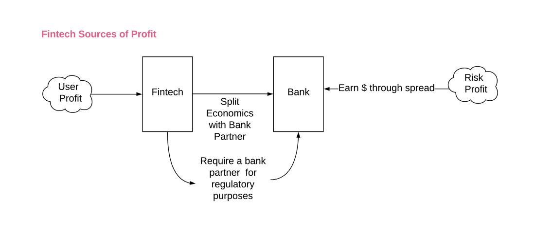 How do fintechs make money
