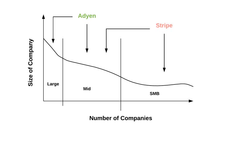 Adyen v/s Stripe target markets