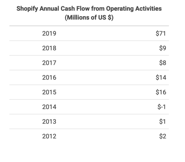 Shopify Operating cash flow