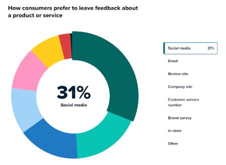Hoe consumenten het liefst feedback geven over een product of dienst