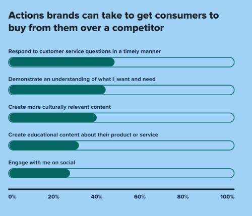 Waarom snelle antwoorden belangrijk zijn voor de klantenservice