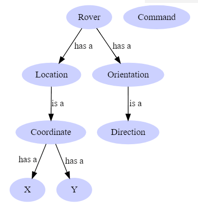 Domain Model Relationships