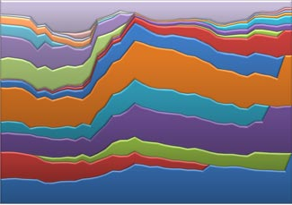 A graphic depiction of airline market shares from 1974 to the AA/US merger now.  Click for a full size detailed image.
