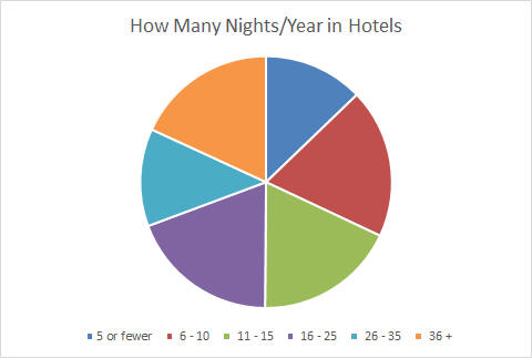 Travel Insiders stay many nights each year in hotels