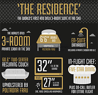 Facts and figures about the extraordinary two level three room 'residences' on Etihad