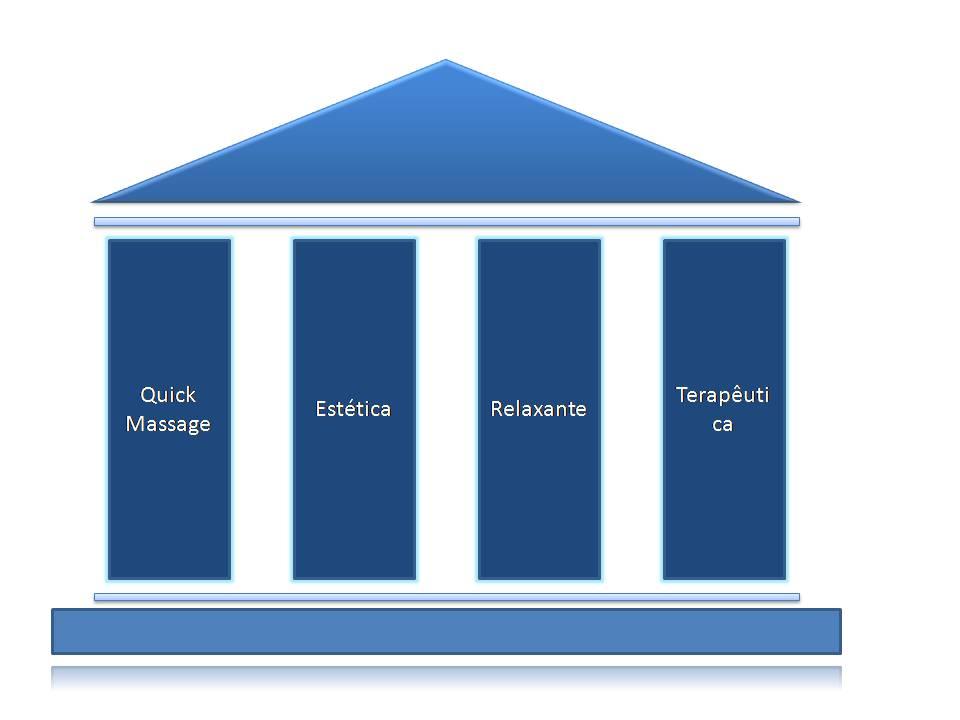 Pilares da Massagem