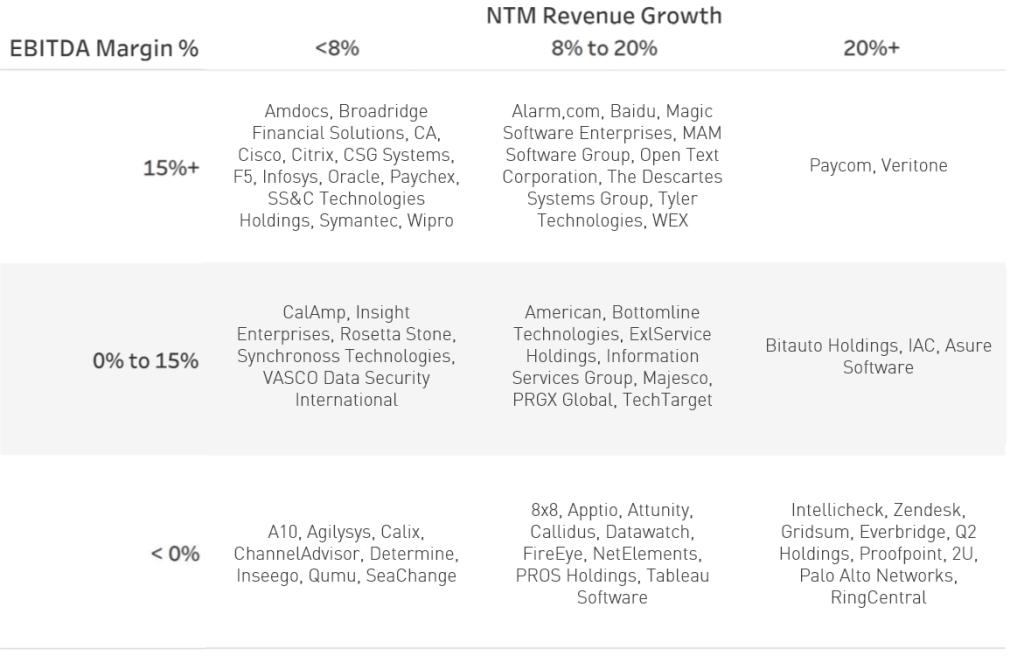 NTM Revenue Multiples Companies -- SaaS