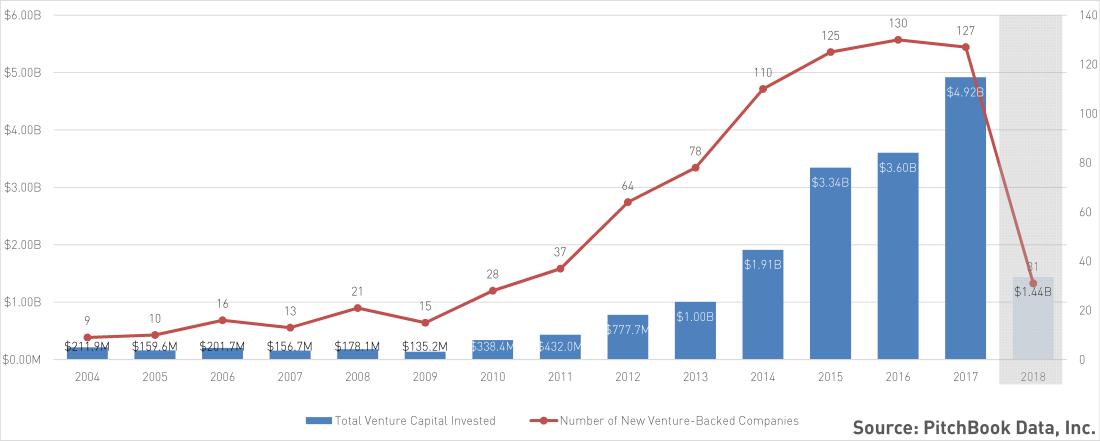 2018-04-21_Infosec Total Volume, 1st Round Volume, 1st Round Companies