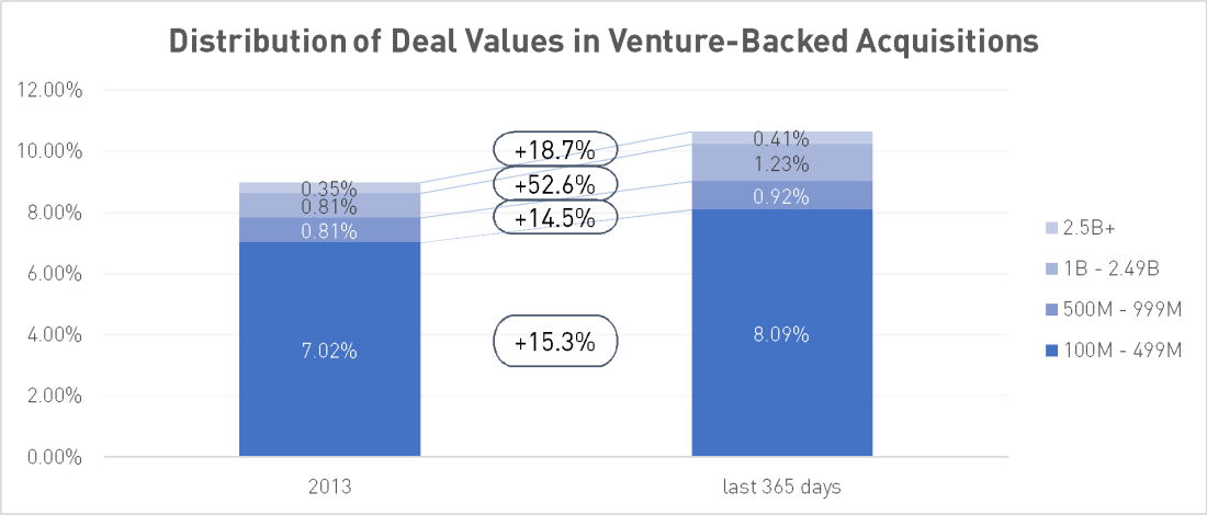 Distribution of Deal Values in Venture-Backed Acquisitions, $100M+