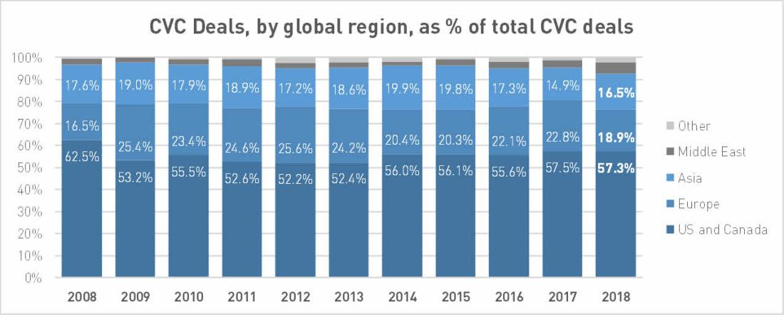 Reported venture capital deals with CVC participation, by global region, as a percentage of total CVC deals; data by PitchBook