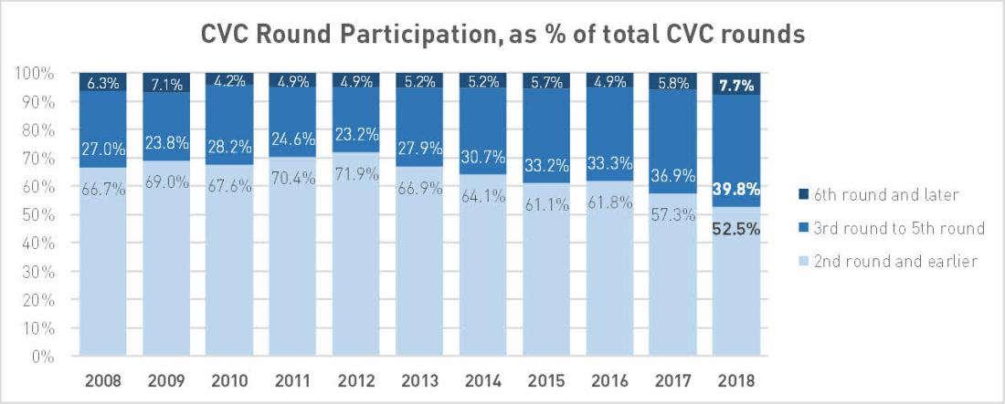 Reported CVC Round Participation as percentage of total CVC rounds per year, 2008 to 2018; Data by PitchBook
