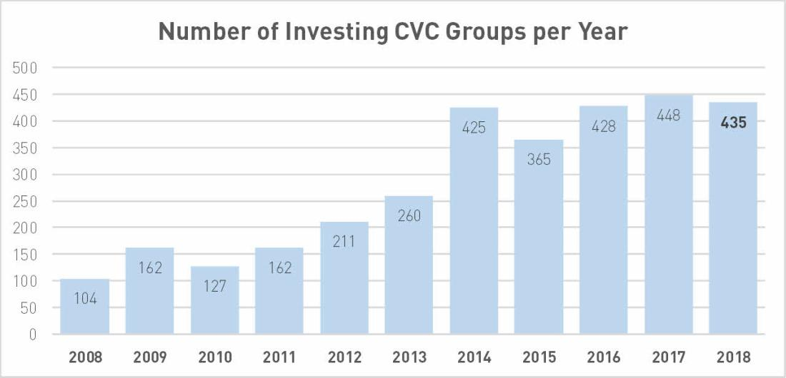 Reported Number of Investing CVC Groups per Year; data by PitchBook