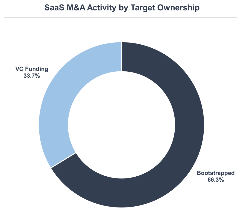 SaaS M&A activity in 1Q19: VC Funding 33.7%, Bootstrapped 66.3%