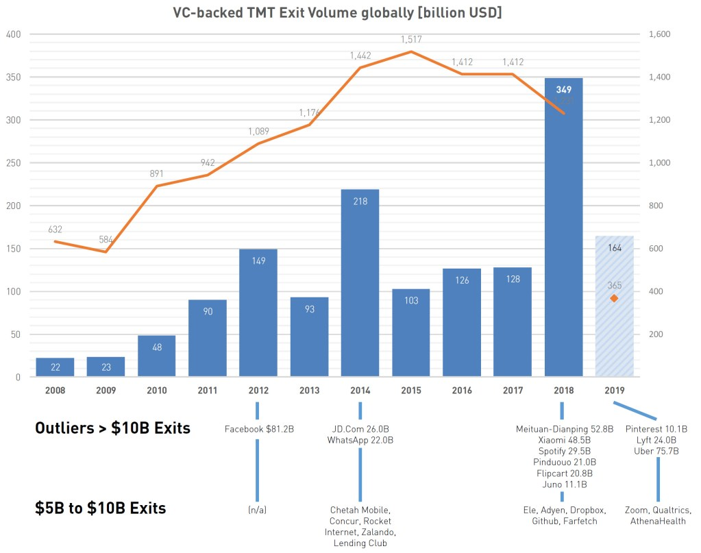 VC-backed TMT Exit Volume Globally [billion USD], 2008 to 2019 (Source: Pitchbook, as of 05/23/2019)