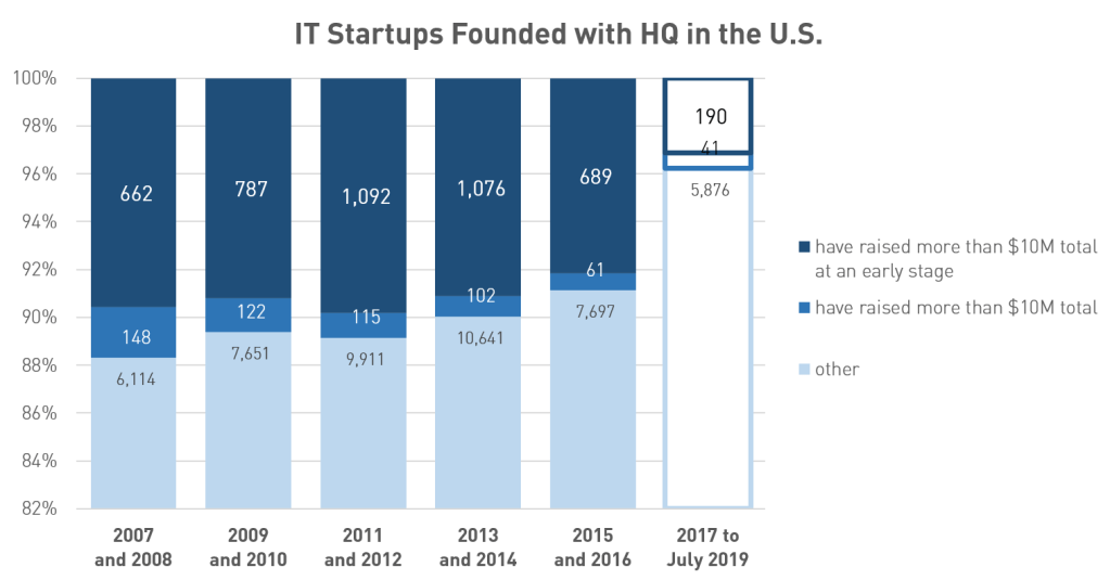 New IT Startups Founded with HQ in the U.S. and their early-stage funding velocity (Source: Pitchbook, as of 07/30/2019)