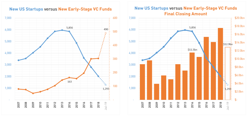 new US startups in information technology versus new early-stage VC funds with a focus on US-based startups