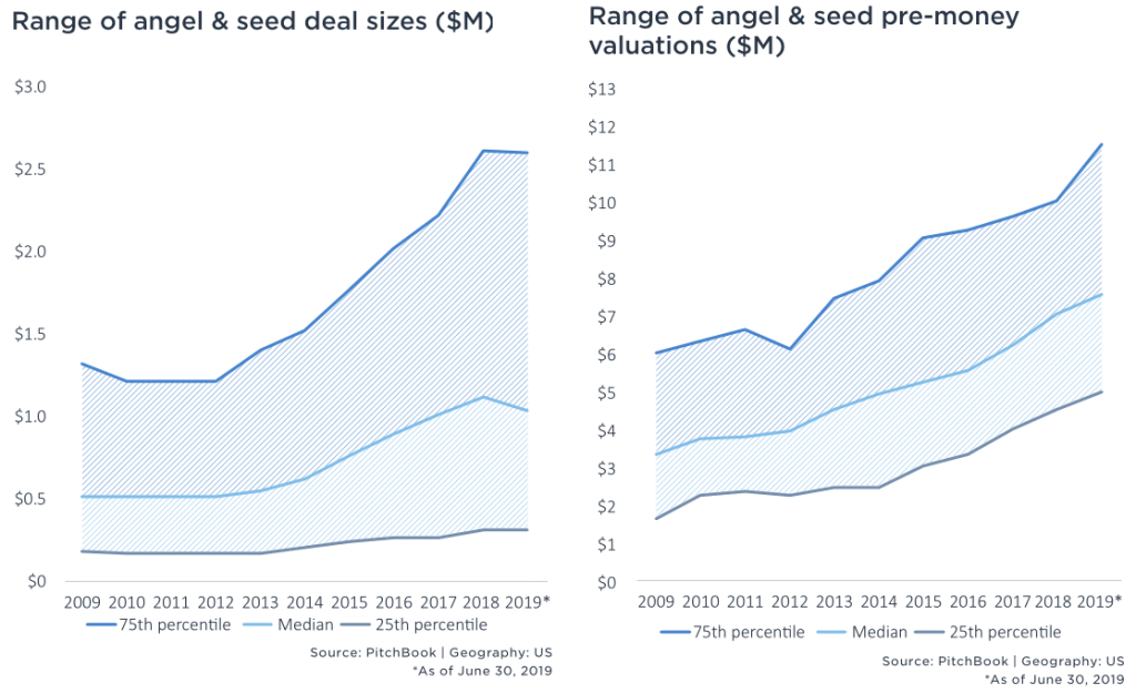Two charts from PitchBook's 1H 2019 Valuation Report: Range of angel & seed deal sizes ($M) and valuations ($M) [Source: PitchBook, as of 06/30/2019]