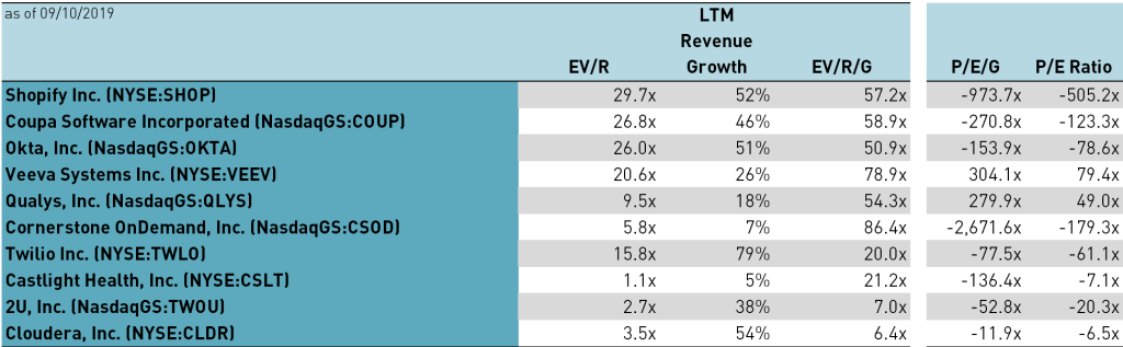 Example Enterprise-Value-to-Revenue-to-Revenue-Growth and Price-to-Earnings-to-Revenue-Growth (as of 09/10/2019)