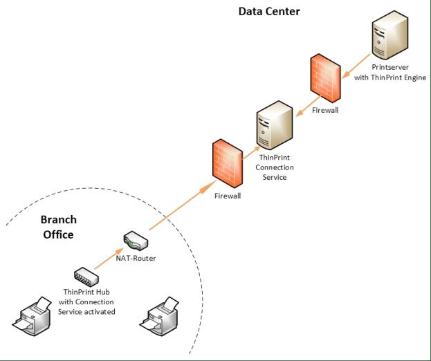 vpn network connection diagram
