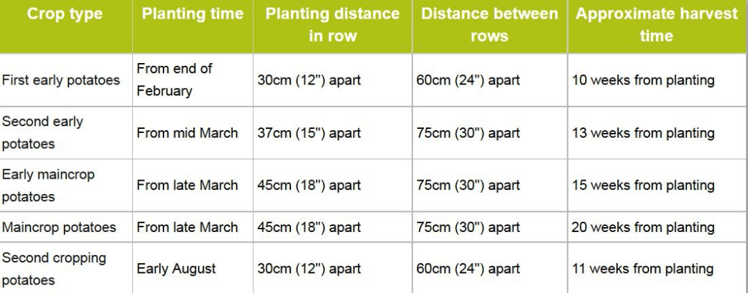 Plannting and lifting guide times