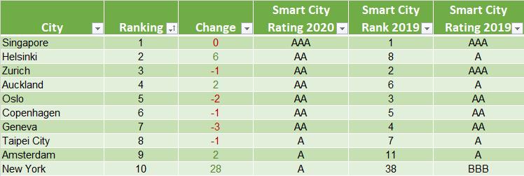 2020 Top Ten Smart Cities