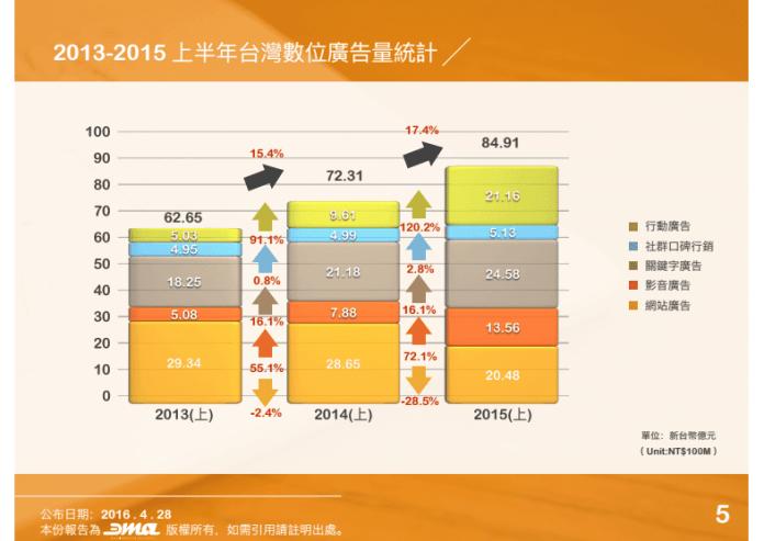 ▲ 圖表一 / 2011-2015 全年台灣數位廣告量統計及各年成長率