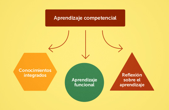 3 aspectos clave del aprendizaje competencial | El Blog de Educación y TIC