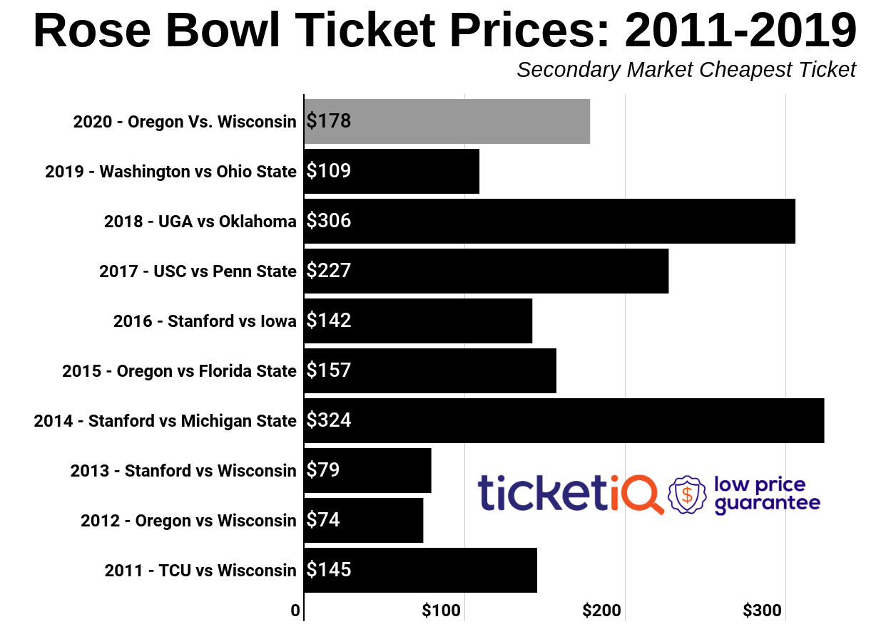 How To Find The Cheapest Rose Bowl Tickets (Oregon vs