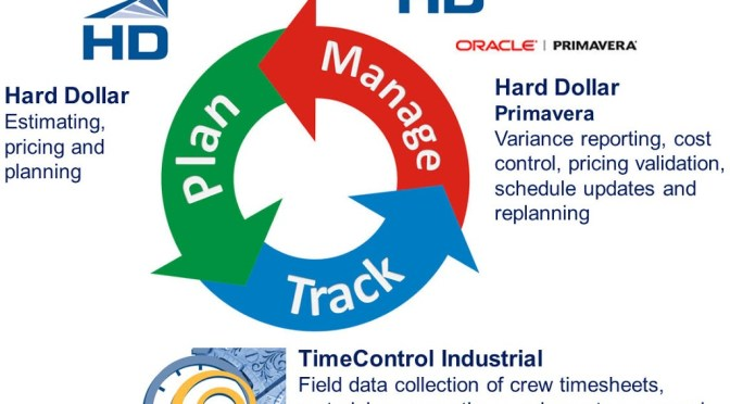 Integrate TimeControl, Primavera and Hard Dollar Solution Page