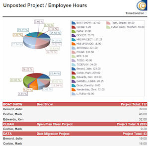 Unposted Project_Employee Hours_300x294