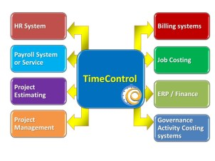TimeControl at the Center