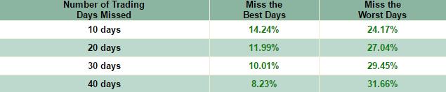 Missing best days versus missing worst days
